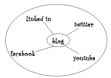 Blog wheel