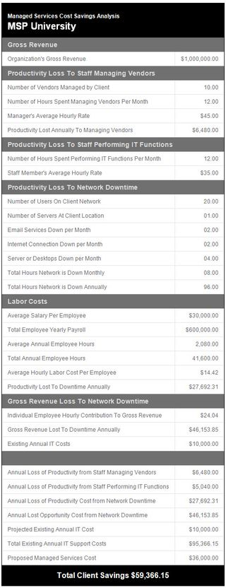 MSPU Mobile Managed Services Pricing ROI Calculator Email3